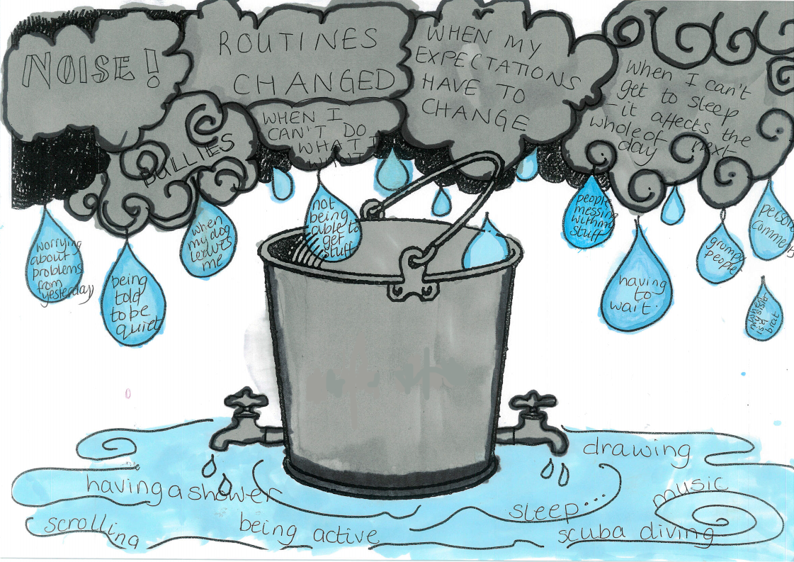 Drawn image of a grey bucket. It is filling up with raindrops coming from clouds, labelled 'Noise!', 'bullies', 'routines changed', 'when I can't do what I want', 'when my expectations have to change', 'when I can't get to sleep it affects the whole of the next day', 'worrying about problems from yesterday', 'being told to be quiet', 'when my dog leaves me', ' people messing with my stuff', 'having to wait' 'grumpy people', 'personal comments', 'my sister being a brat'. The water is draining from two taps at the bottom of the bucket into a puddle that contains the words and phrases 'having a shower', 'scrolling', 'being active', 'sleep', 'drawing', 'music', 'scuba diving'.